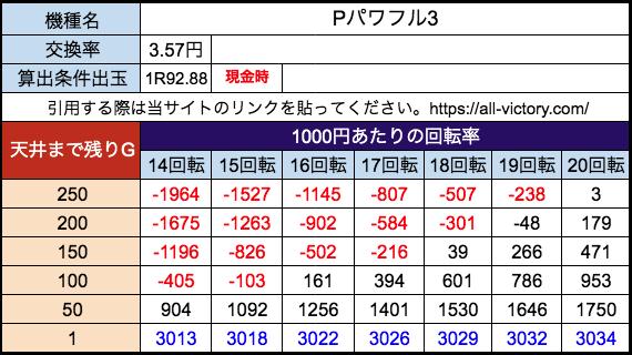 Pパワフル3 ジェイビー 遊タイム天井期待値 28玉(3.57円)現金時
