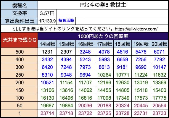 P北斗の拳8 救世主 サミー 遊タイム天井期待値 28玉(3.57円)持ち玉時