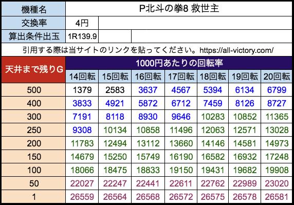 P北斗の拳8 救世主 サミー 遊タイム天井期待値 等価(4円)