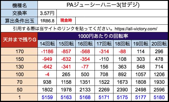 PAジューシーハニー3(甘) サンセイR&D 遊タイム天井期待値 28玉(3.57円)現金時