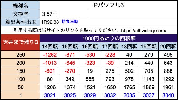 Pパワフル3 ジェイビー 遊タイム天井期待値 28玉(3.57円)持ち玉時