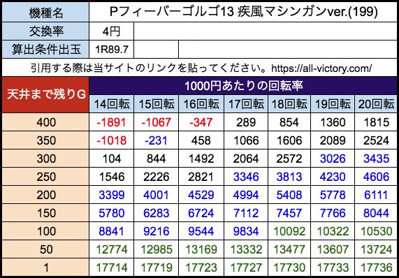 Pフィーバーゴルゴ13 疾風マシンガンver.(199) SANKYO 遊タイム天井期待値 等価(4円)