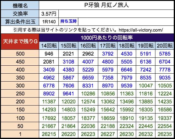 P牙狼 月虹ノ旅人 サンセイR&D 遊タイム天井期待値 28玉(3.57円)持ち玉時