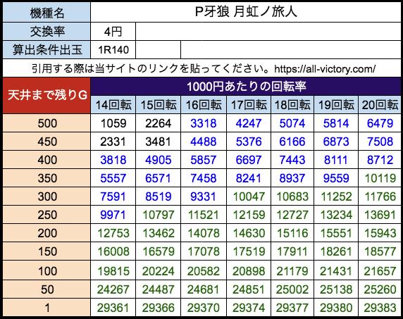 P牙狼 月虹ノ旅人 サンセイR&D 遊タイム天井期待値 等価(4円)