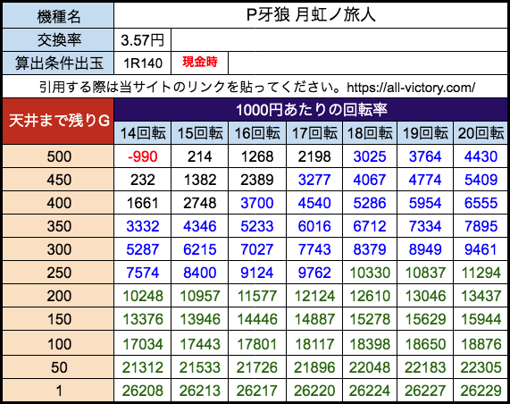 P牙狼 月虹ノ旅人 サンセイR&D 遊タイム天井期待値 28玉(3.57円)現金時