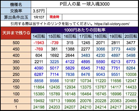 P巨人の星 一球入魂3000 サンセイR&D 遊タイム天井期待値 28玉(3.57円)