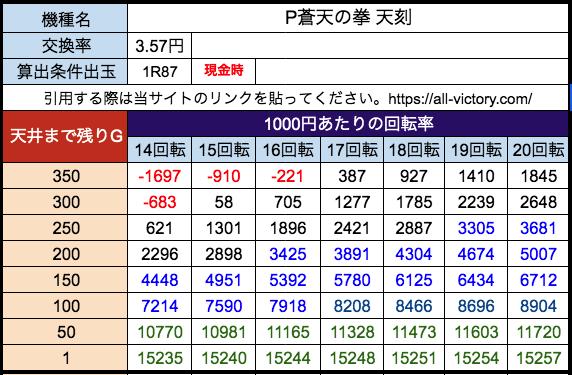 P蒼天の拳 天刻 Sammy 遊タイム天井期待値 28玉(3.57円)現金時