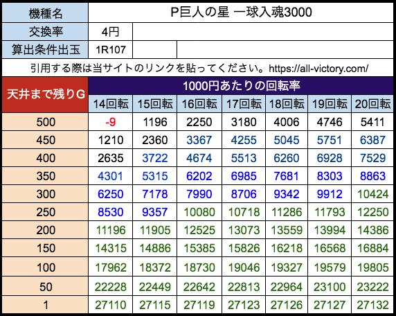 P巨人の星 一球入魂3000 サンセイR&D 遊タイム天井期待値 等価(4円)