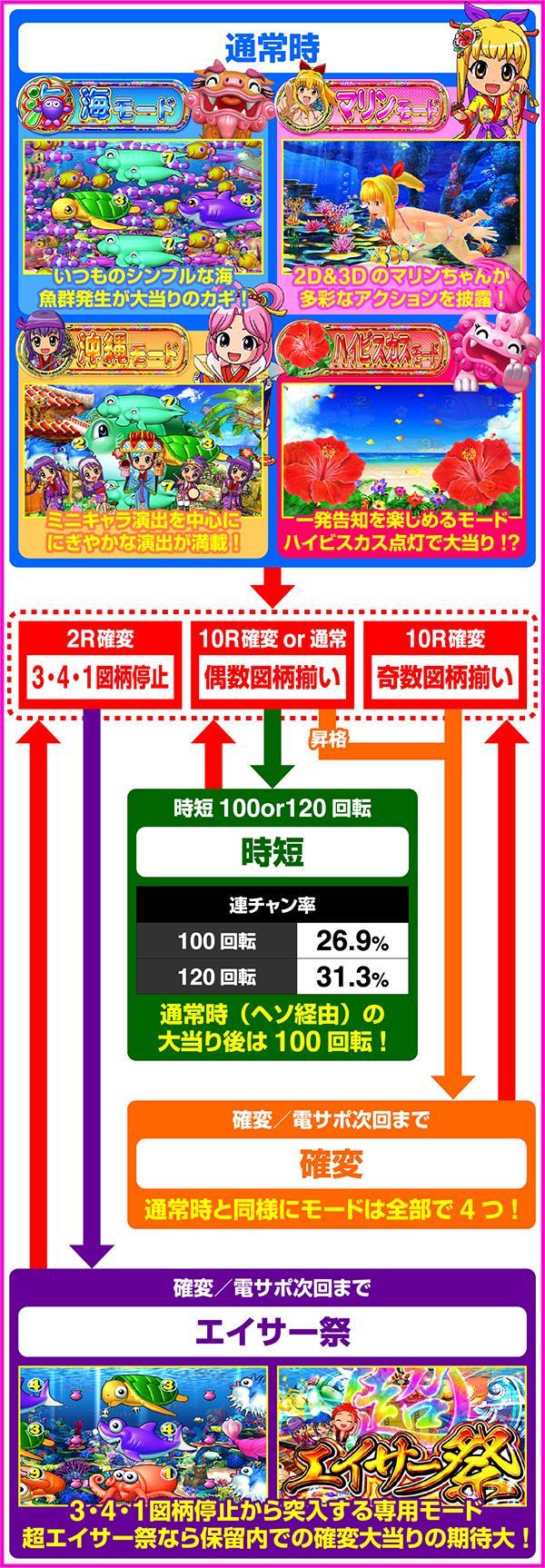 Pスーパー海物語 IN 沖縄5 三洋 ゲームフロー