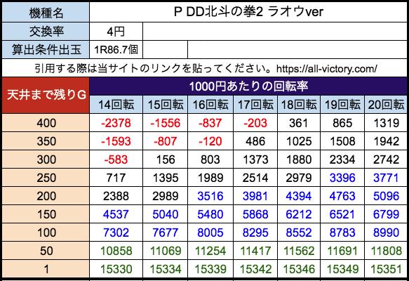 P DD北斗の拳2ラオウver 高尾 遊タイム天井期待値 等価(4円)