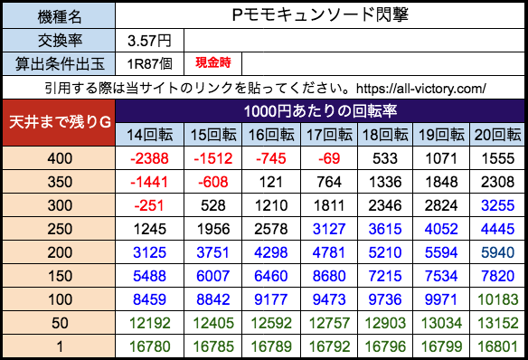 Pモモキュンソード閃撃 西陣 遊タイム天井期待値 28玉(3.57円)現金時