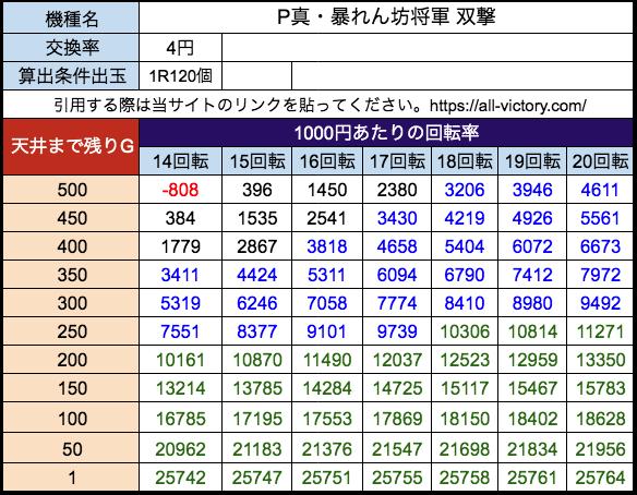 P真・暴れん坊将軍 双撃 藤商事 遊タイム天井期待値 等価(4円)