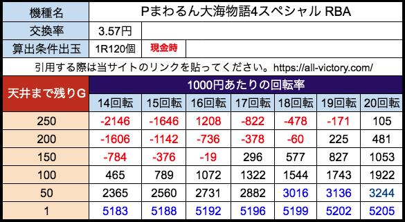 Pまわるん大海物語4スペシャル RBA 三洋 遊タイム天井期待値 28玉(3.57円)現金時