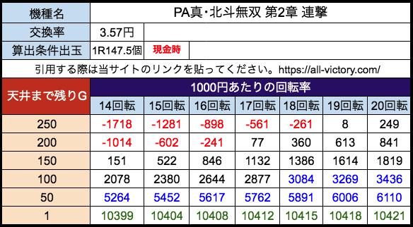 PA真・北斗無双 第2章 連撃 サミー 遊タイム天井期待値 28玉(3.57円)