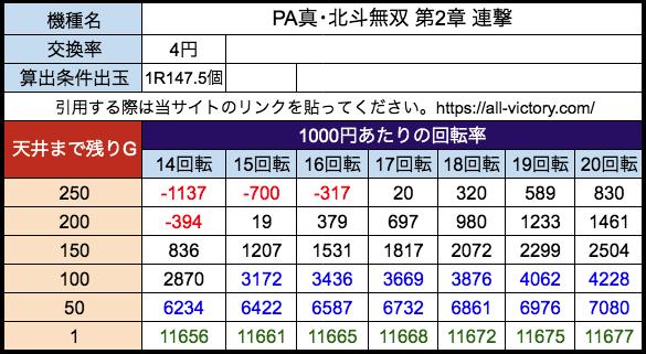 PA真・北斗無双 第2章 連撃 サミー 遊タイム天井期待値 等価(4円)