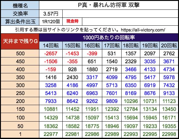 P真・暴れん坊将軍 双撃 藤商事 遊タイム天井期待値 28玉(3.57円)