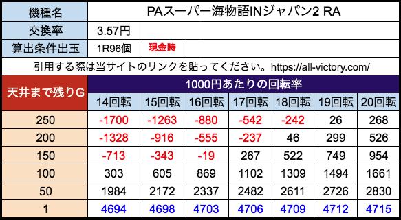 PAスーパー海物語INジャパン2 RA 三洋 遊タイム天井期待値 28玉(3.57円)現金時
