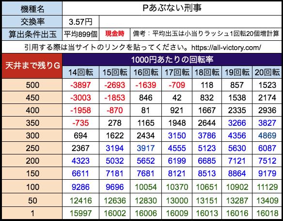 Pあぶない刑事 ニューギン 遊タイム天井期待値 28玉(3.57円)現金時