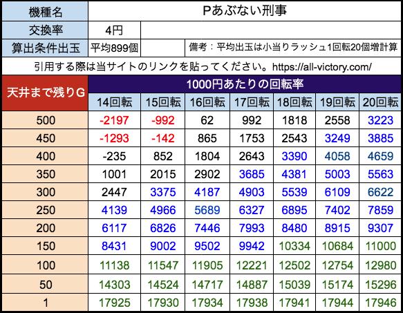 Pあぶない刑事 ニューギン 遊タイム天井期待値 等価(4円)