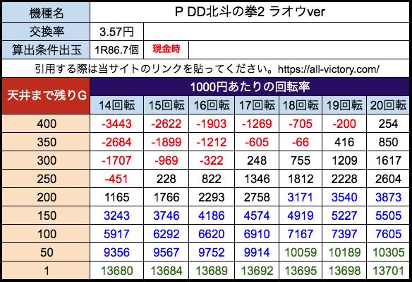 P DD北斗の拳2ラオウver 高尾 遊タイム天井期待値 28玉(3.57円)現金時