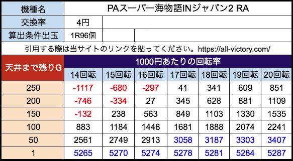 PAスーパー海物語INジャパン2 RA 三洋 遊タイム天井期待値 等価(4円)
