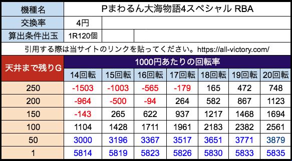 Pまわるん大海物語4スペシャル RBA 三洋 遊タイム天井期待値 等価(4円)