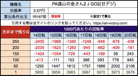 PA遠山の金さん2 J GO2(設定付き遊タイム) 遊タイム天井期待値 28玉(3.57円)