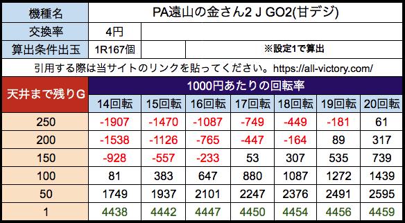 PA遠山の金さん2 J GO2(設定付き遊タイム) 遊タイム天井期待値 等価(4円)