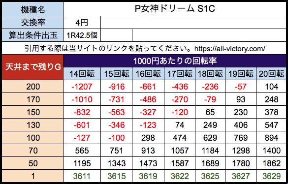 P女神ドリーム S1C 遊タイム天井期待値 等価(4円)