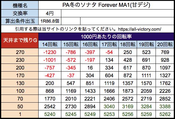 PA冬のソナタ Forever(甘デジ) 京楽 遊タイム天井期待値 等価(4円)