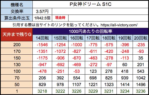P女神ドリーム S1C 遊タイム天井期待値 28玉(3.57円)