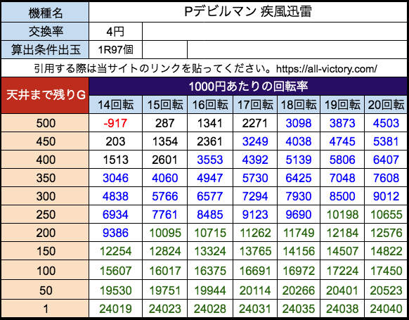 Pデビルマン 疾風迅雷 ニューギン 遊タイム天井期待値 等価(4円)