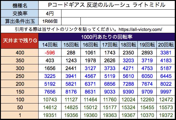 Pコードギアス 反逆のルルーシュ ライトミドル 遊タイム天井期待値 等価(4円)