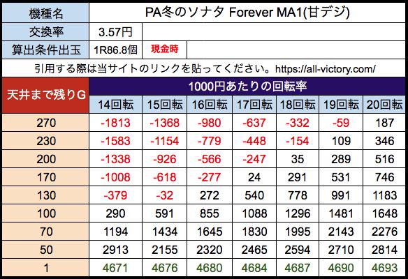 PA冬のソナタ Forever(甘デジ) 京楽 遊タイム天井期待値 28玉(3.57円)