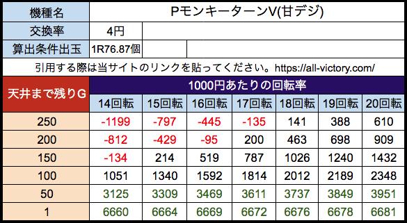 PモンキーターンV(甘デジ)遊タイム天井期待値 等価(4円)