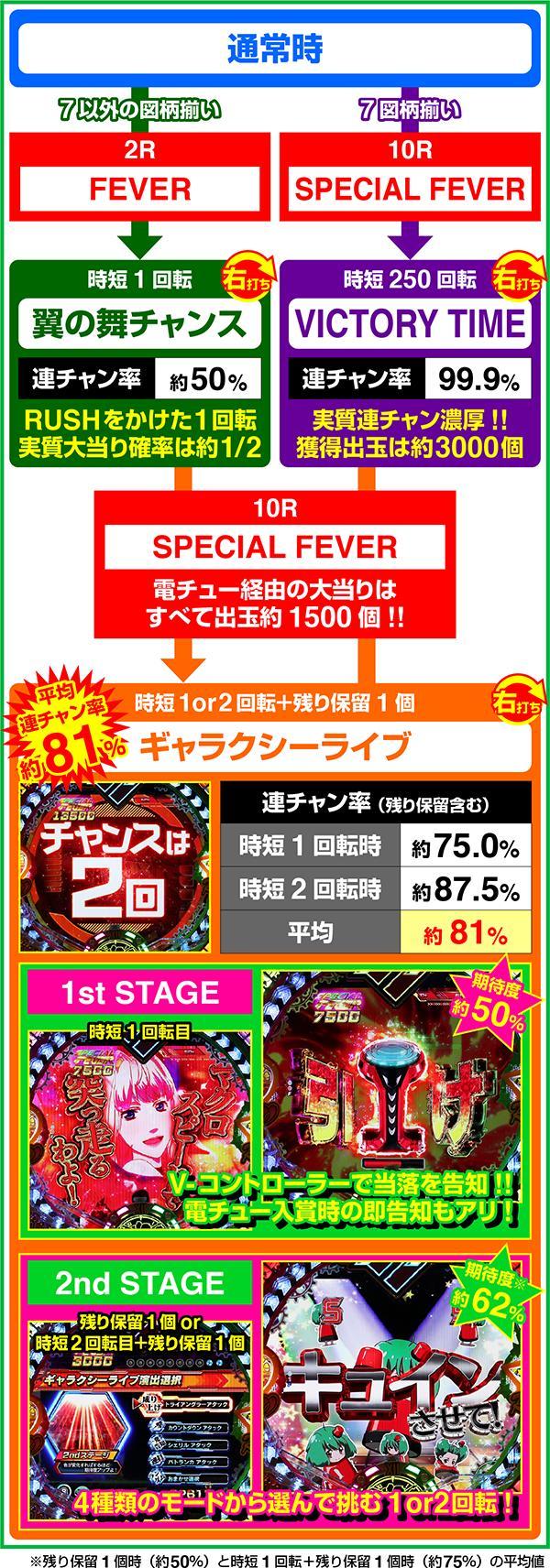 Pフィーバーマクロスフロンティア4 SANKYO ゲームフロー