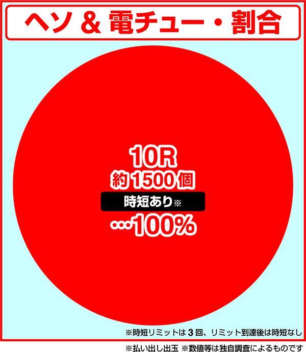 Pうまい棒4500〜10500 アムテックス 大当たり振り分け