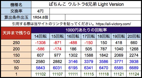 ぱちんこ ウルトラ6兄弟 Light Version オッケー 遊タイム天井期待値 4円(等価)