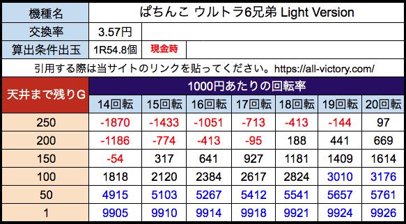 ぱちんこ ウルトラ6兄弟 Light Version オッケー 遊タイム天井期待値 3.57円(28玉)現金時